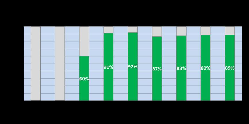 Evolution of Eco-Efficient CEM II